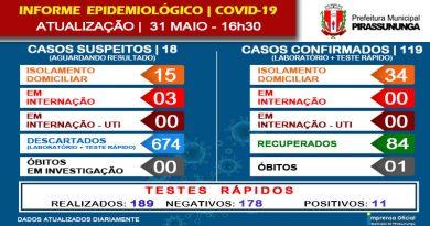 Covid-19: Atualização dia 31 de maio às 16h30