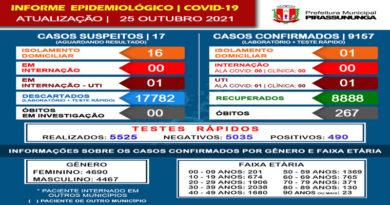 Covid-19: Atualização dia 25 de Outubro 2021